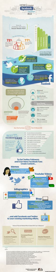 About Social Media ROI, statistics that show how facebook & twitter generate sells #inforgraphic
