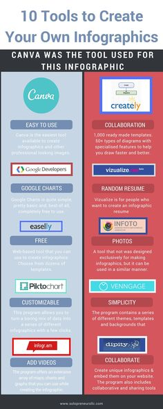 Solopreneurs should create your own infographics giving you one more way to share your content.  Information can be presented in many different ways.