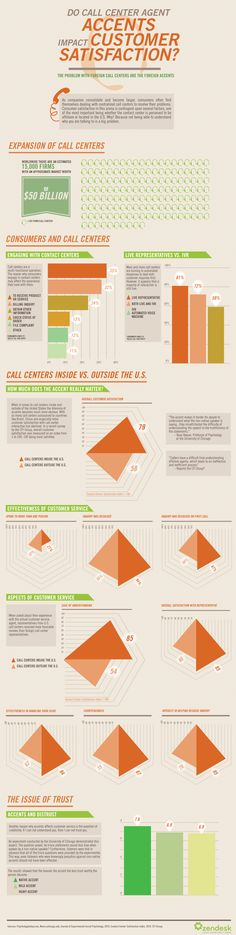 How Accents Impact Customer Service. (DISCLAIMER): By publishing this infographic, Zendesk is not implying that call centers that employ people with accents are bad. Please pause and consider what we're really trying to say; right or wrong, studies show that customers who are assisted by a support agent with an accent that they find hard to understand report having a less than satisfactory experience.