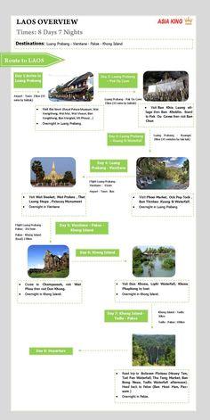 Laos 8 Days 7 Nights Destinations: Luang Prabang - Vientiane - Pakse - Khong Island