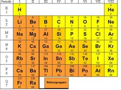 15 best Periodensystem Chemie images on Pinterest | Chemistry ...