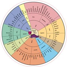 The benefits of describing wines in specific terms, such as these on the Zinfandel Aroma Wheel, are your greater enjoyment and appreciation of the wonderful world of wines, plus an enhanced ability to discriminate and remember wine flavors. Describing Zinfandel aromas is very simple with the help of this lexicon…