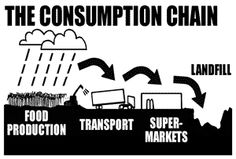 "This image explains everything about consumption. We are all stuck on thinking that we need to produce the latest device and more but what we don't realize is that everything is ending up in the same place. It all becomes landfill and we are unable to make it ""disappear"". We just keep pilling on what we once considered ""valuable items"" into our natural resources that we will eventually run out of."