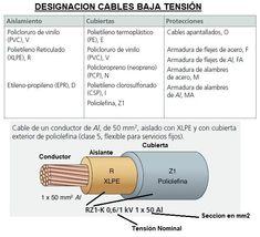 Tipos de cables eléctricos y sus características