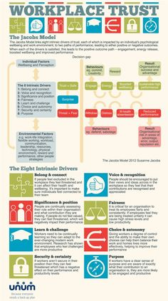 workplace-trust infographic