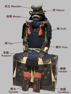 Nomenclature of Armour.