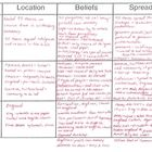 Protestant Reformation Organizational Informational Chart $1