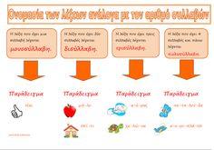 Greek Language, Teacher, Education, Blog, School Stuff, Teaching Ideas, Kids, Grammar, Young Children