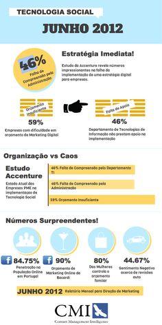 Infografia do Mês de Junho 2012: Para Alta Direção de Marketing de PME.    Fonte: Agência CMI - Contact Management Intelligence