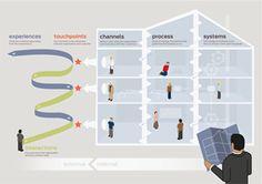 The Customer Experience, Service Design and Organizational Design Diagram.