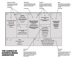The Canvas of Business Model Generation Book