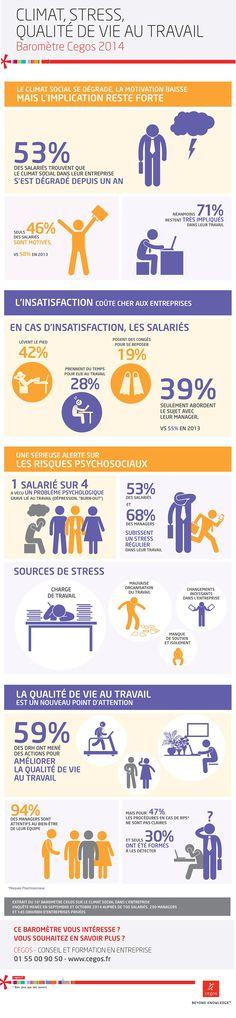 Climat, stress et qualité de vie au travail – Baromètre Cegos 2014