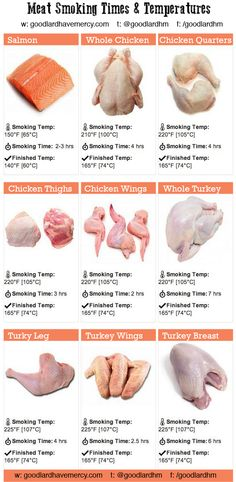 Meat Smoking Time & Temps for Salmon, Chicken and Turkey. Smoker Grill Recipes, Smoker Cooking, Fire Cooking, Outdoor Cooking, Grilling Recipes, Smoking Meat Times, Smoked Chicken Quarters, Sauce Supreme, Smoked Chicken Recipes
