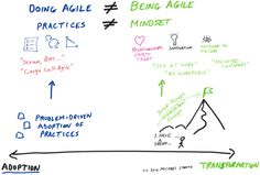 Adoption = Doing Agile. Transformation = Being Agile.