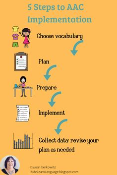 """Communicative competence was defined """"– the state of being functionally adequate in daily communication."""" Kidz Learn Language: Stuck on AAC Implementation? My Five Step Plan for Intervention. Try my AAC 101 course for implementation answers. Communication Development, Language Development, Effective Communication, Speech Therapy Activities, Speech Language Pathology, Speech And Language, Communicative Competence, Teaching Resources, Autism Resources"""