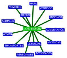 """LOS GIRASOLES: MAPA CONCEPTUAL """"LOS INDIOS"""""""