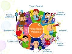 Gráfico con caricaturas de niños, explicando  sobre las inteligencias múltiples. #inteligencias multiples #niños #visual