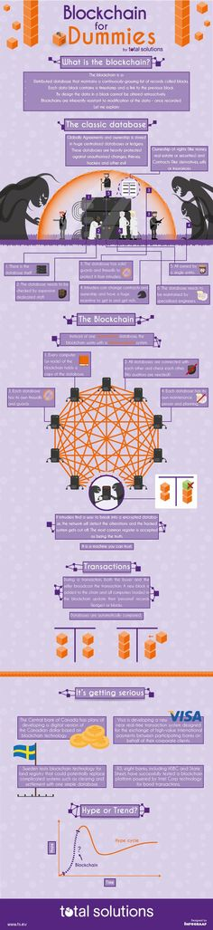 The Blockchain, infographic - Total Solutions - Financial Markets en Treasury #infographic #bitcoin #crypto #cryptocurrency #money #investing #makemoney #picture #cool #tech #geeky #technology #blockchain #future