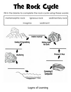 Geology Rock Cycle | categories of rocks igneous sedimentary and ...