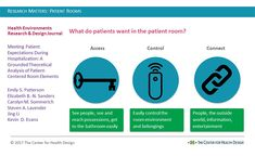 Research Matters: What Patients Want Hospital Room, Healthcare Design, Stay The Night, Research, Health Care, Search, Health