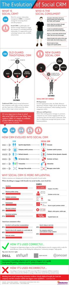 Infographic, social crm evolution