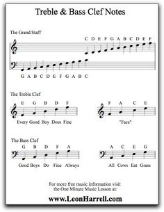Free Treble & Bass Clef Notes Poster Download