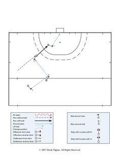 Field Hockey patterns of play 6 Field Hockey Drills, Magnus Chase, Coaching, Play, Patterns, Games, School, Fit, Sports