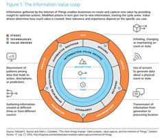 4 emerging technologies that will drive digital businesses