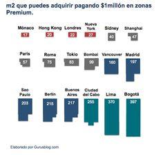precio vivienda ciudades mundoi