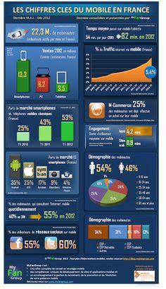 Les grands chiffres du marché mobile en France en 2012  #infographie #mobile