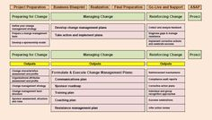 SAP Organizational Change Management (ASAP/Prosci) Guidance Sheet