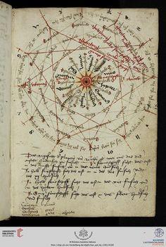 Cosmological diagram - zodiac signs with planetary rulers - Dovetail merlons - Civitas acon sive ptolomoayda vulgariter Acri - map of Acre by Pietro Vesconte - Vatikan, Biblioteca Apostolica Vaticana, Pal. lat. 1362 A Pietro Vesconte Land- und Seekarten (Portolane) — Italien, 14. Jh. (1320)  http://digi.ub.uni-heidelberg.de/diglit/bav_pal_lat_1362a/0016/image?sid=8d944543b91640b0f25536647eee5585
