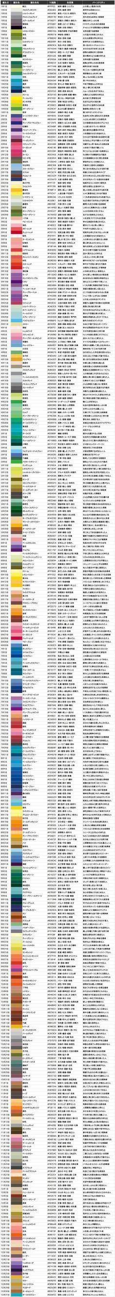 【あなたの誕生日の色は何色!?】本当のあ