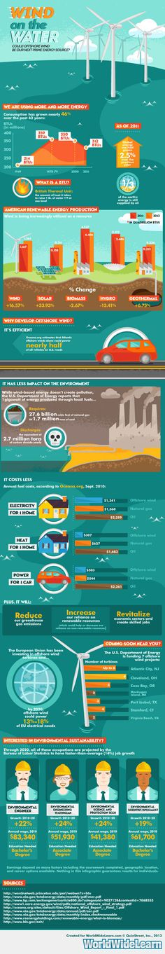 #wind #energy #infographic