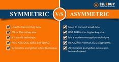 The Key Differences Between Symmetric VS Asymmetric Encryption Cyber Security Awareness, Simple Words, Big Data, Quad, Key, Unique Key, Quad Bike
