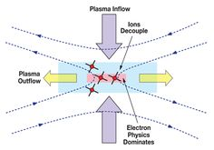 When different parts of a magnetized plasma cell move relative to each other, the magnetic field within it fights back and energy is stored in the stretched and deformed magnetic field. This energy is released when the plasma cell is divided by reconnection of the magnetic fields, disconnecting the magnetic linkage between the two regions in relative motion, and creating two distinct cells that are no longer linked, allowing the relative motion to proceed.