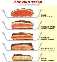 cooking #steak and the different ways to cook it.