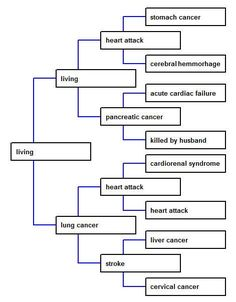Cause of death pedigree - Megan Smolenyak Smolenyak's Roots World ~~~~~~ now this is something I never thought of!!!