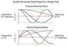 Quarter Wavelength Loudspeaker Design