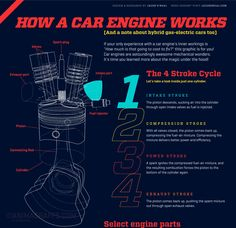 """Did you know that your car will take in 20,000 cubic feet of air to burn 20 gallons of fuel? That's the equivalent of a 2,500 sq. ft. house! If your only experience with a car engine's inner workings is """"How much is that going to cost to fix?"""" this graphic is for you. Car engines are astoundingly aw"""