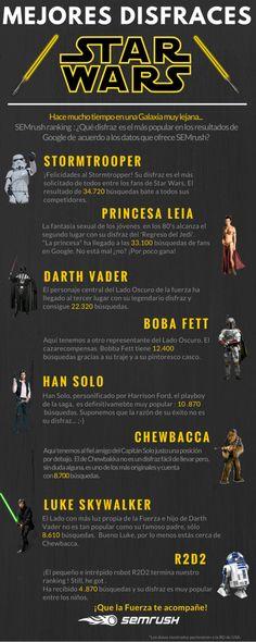 Los disfraces más buscados de Star Wars en Google
