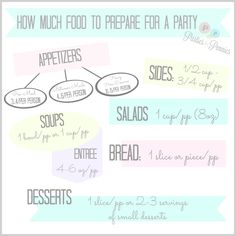 How Much Food to Prepare for a Party {party planning}    Wondering how much food you should prepare for a party? This helpful food chart gives you guidelines to preparing the right amount for your guests. It includes appetizers, sides, soups, salads, bread, entree and dessert. It even includes beverages and how many hors d'oeuvres you should serve.
