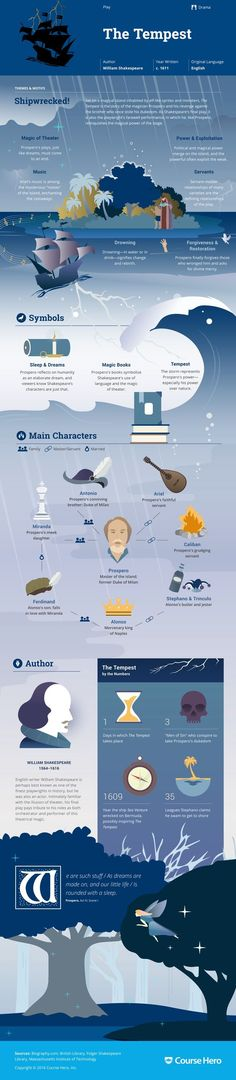 William Shakespeare's The Tempest Infographic to help you understand everything about the book. Visually learn all about the characters, themes, and William Shakespeare. British Literature, World Literature, Classic Literature, Classic Books, Teaching Literature, William Shakespeare, The Tempest Shakespeare, Shakespeare Plays, Lectures