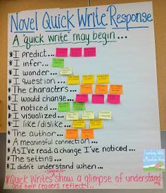 Teaching With a Mountain View: Independent Reading Response Anchor Charts