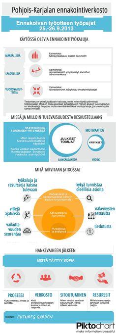 Pohjois-Karjalan ennakointiverkoston työpajassa pohdittiin ennakoivaa työotetta.