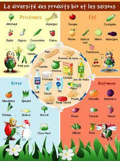La diversité des produits bio et les saisons