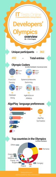 Between August 5th and 21st we ran Developer's Olympics. The keyword of this competition was diversity in subjects and involved nations. The worldwide coding athletes were invited to try their muscles in 5 sections: Front End Fencing, Systems & Networks Swimming, Database Diving, Agile & Scrum Athletics and AlgoPlay Gymnastics.