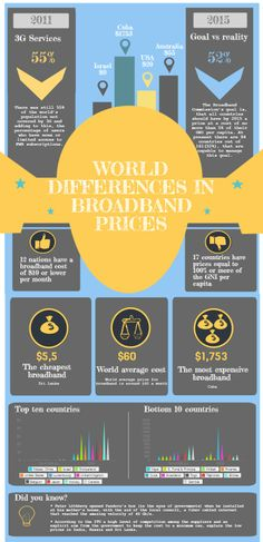 World differences in broadband prices A 17, Different, Infographics, Technology, Business, World, Tech, Infographic, Tecnologia