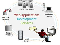 Web application development has provided an efficient and apt way to deal with foreign clients. It is aimed at gaining cost cutting methods. Perfect deployment of specified and customized web applications, a huge gamut of purposes can be served. Web Site Development, Game Development Company, Web Application Development, Application Design, Software Development, Joomla Templates, Create Website, Digital Marketing Services, Applications