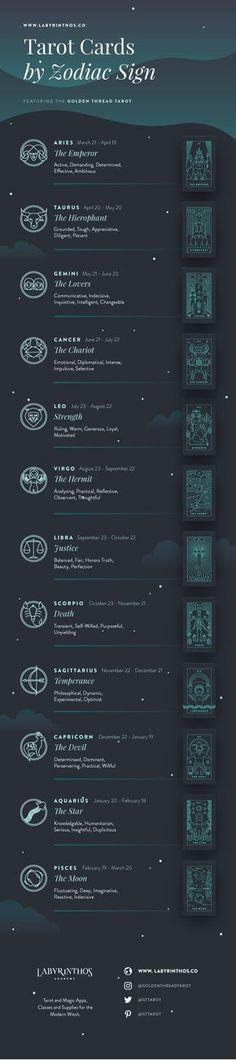 Tarot and Astrology Correspondences - tarot cards by zodiac sign. Infographics about witchcraft, wicca, mysticism, magick, rituals, paganism, herbalism, spells, and the occult, witches, aries, taurus, gemini, cancer, leo, virgo, libra, scorpio, sagittarius, capricorn, aquarius, pisces. #vitaminB #F4F #FF #vitaminC #animals